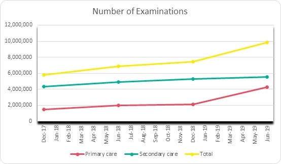 Chart showing the increase in primary and secondary care over the years.
