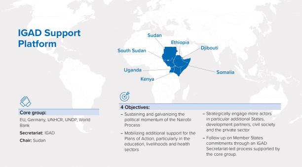 Map outlining the objectives of the IGAD Support Platform
