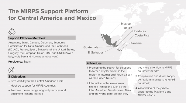 Map outlining the objectives of the MIRPS Support Platform