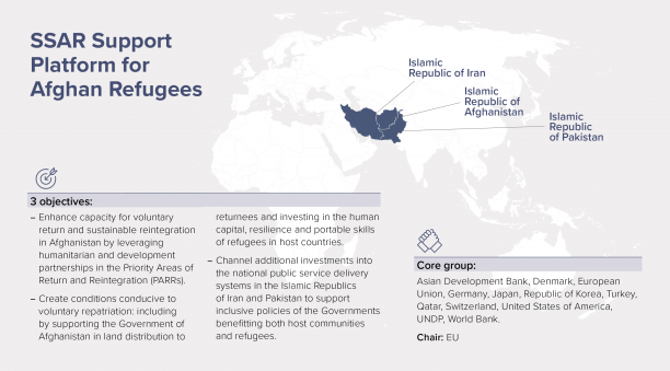 A map outlining the objectives of the SSAR Support Platform